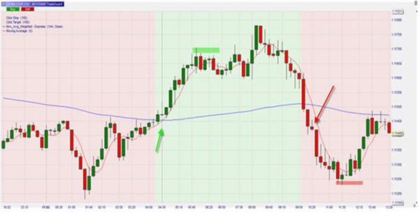 EUR/USD, 10 Min Chart, Moving Average