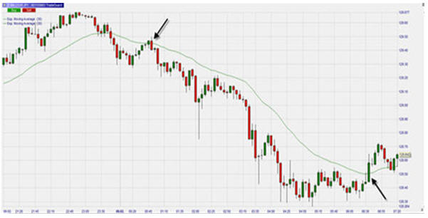EUR/JPY Moving Average Chart
