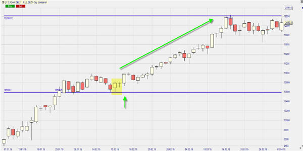 Price Action Confluence.