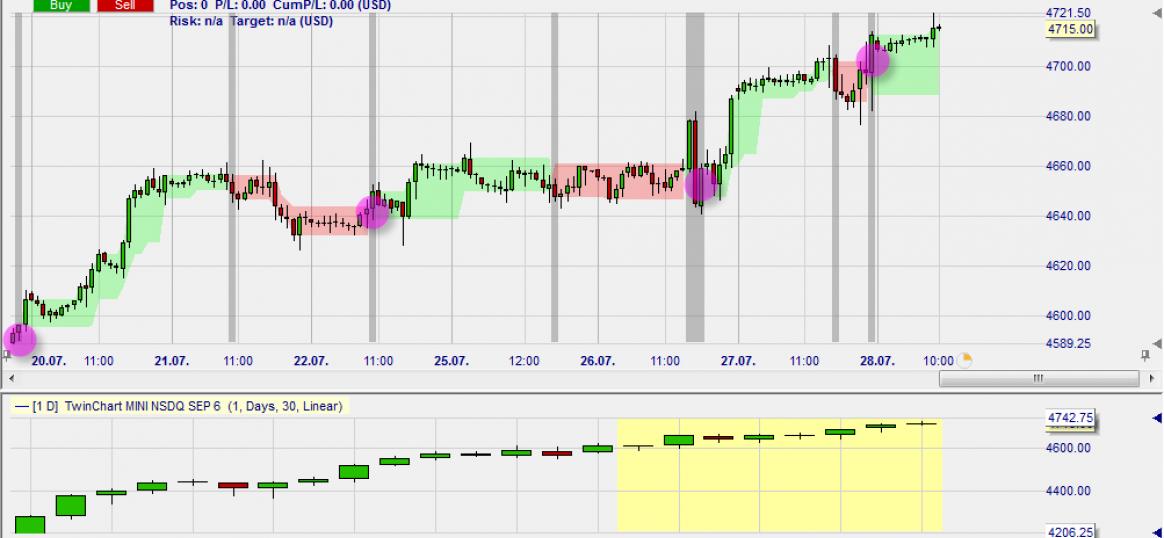 Three Line Break Charts sind konvertiert in benutzerfreundliche Bänder.